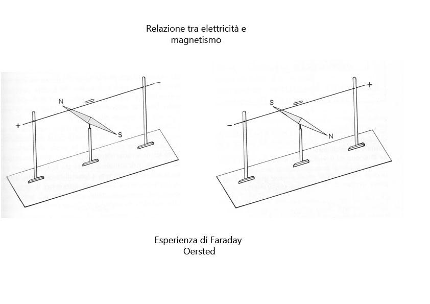 marcello-baldacchini-esperienza-di-faraday-new